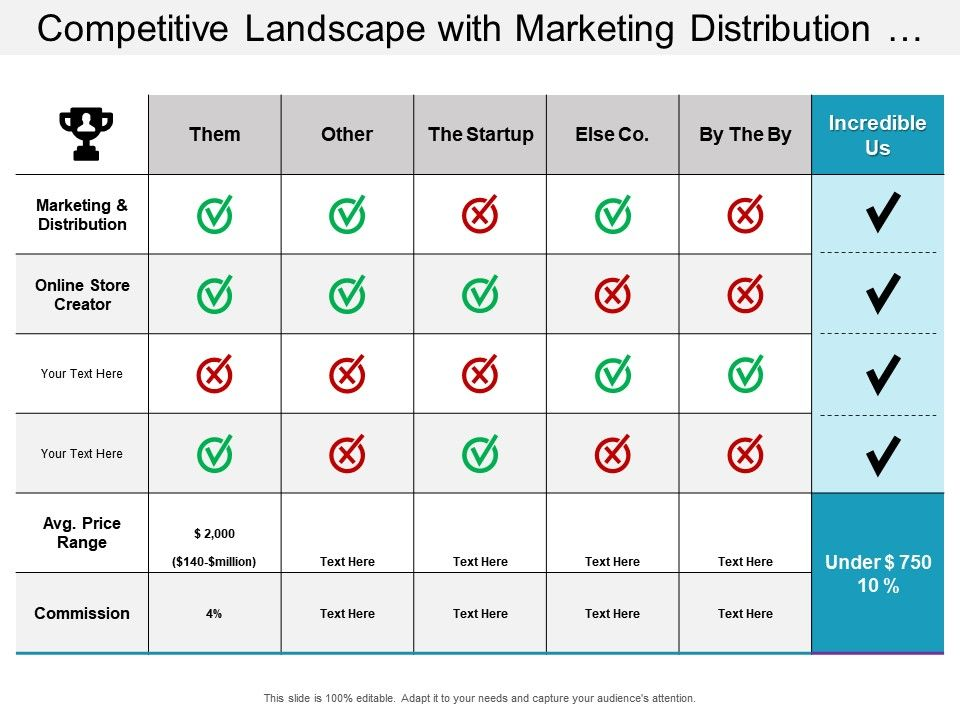 Competitive landscape with marketing distribution and competitors.