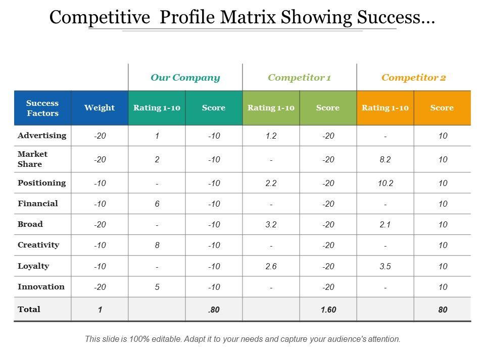 competitive_profile_matrix_showing_success_factors_competitors_Slide01