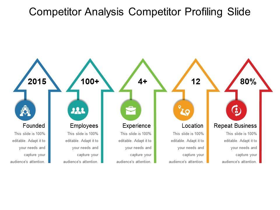 Compeor Ysis Profiling Slide Ppt Design Templates Slide01 Slide02