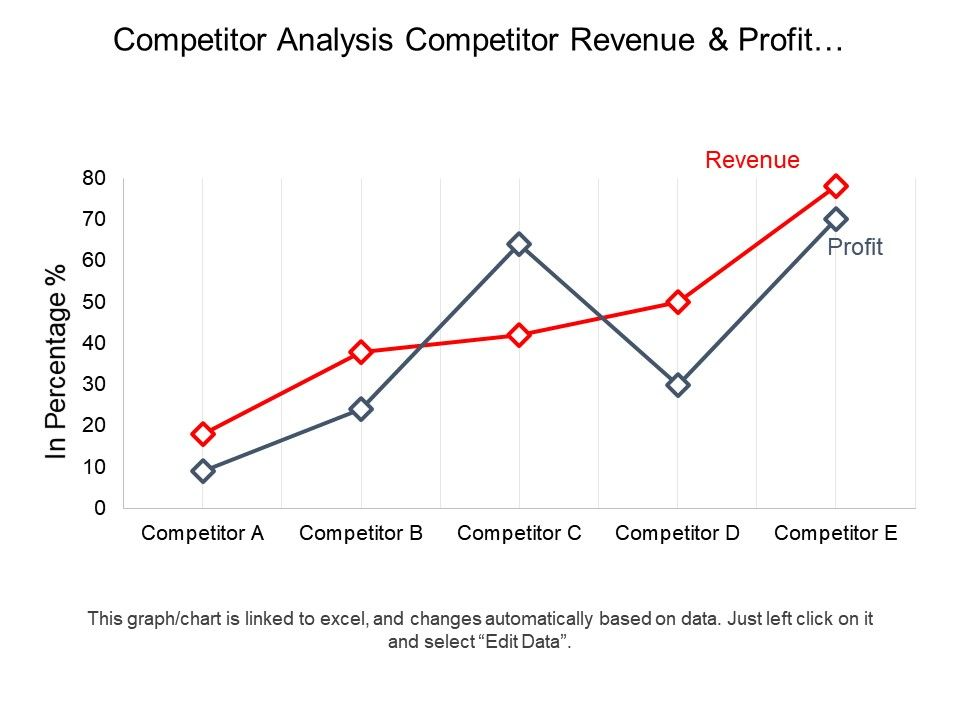 Competitor analysis competitor revenue and profit growth line competitoranalysiscompetitorrevenueandprofitgrowthlinegraphpptdiagramsslide01 ccuart Choice Image