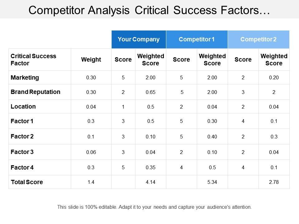 competitor_analysis_critical_success_factors_weightage_table_Slide01