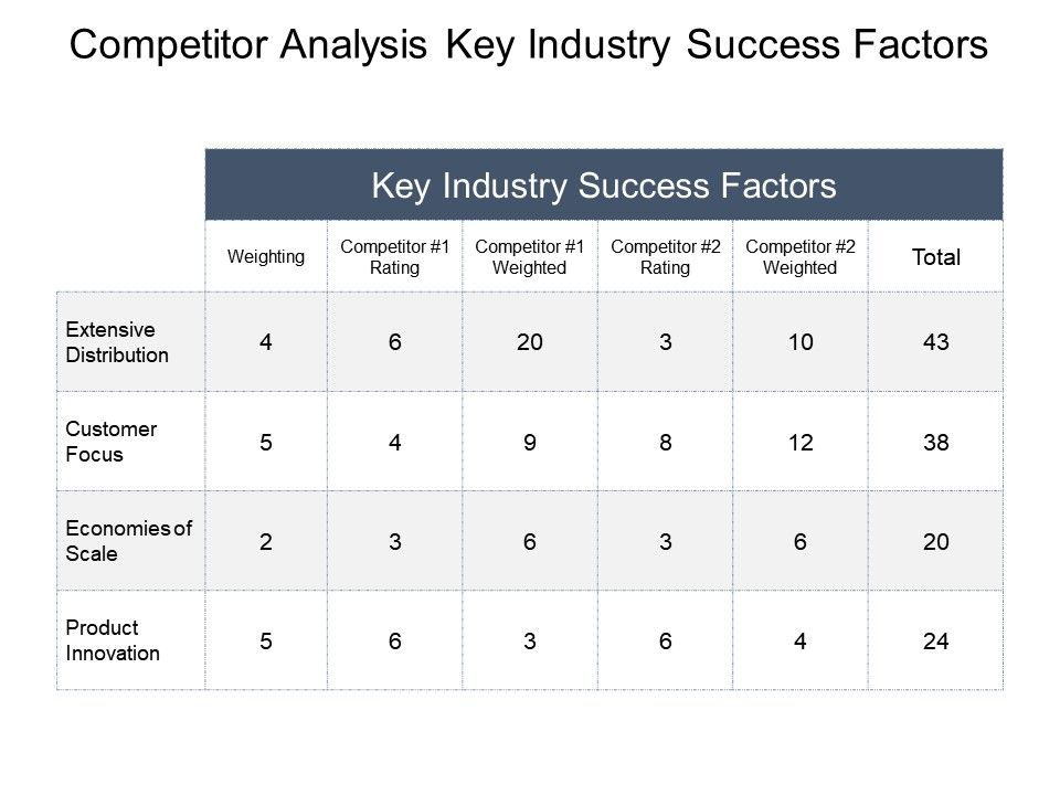 competitor_analysis_key_industry_success_factors_ppt_slide_examples_Slide01
