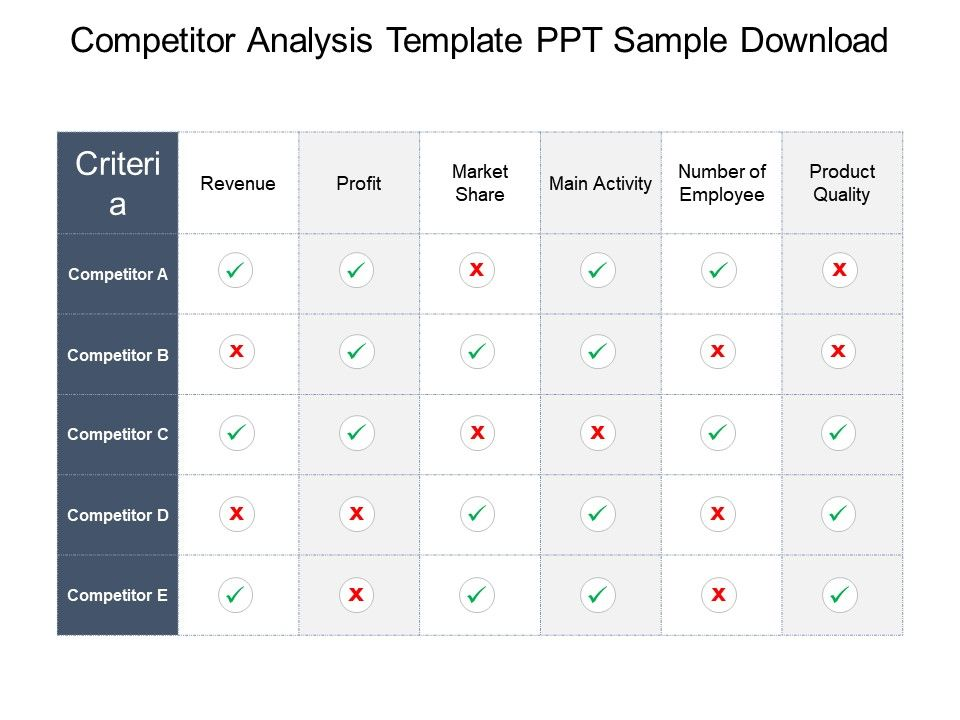 competitor analysis template ppt sample download presentation