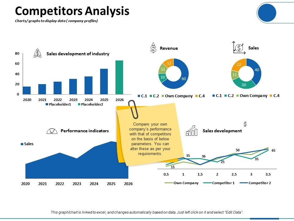 competitors analysis charts graphs to display data company