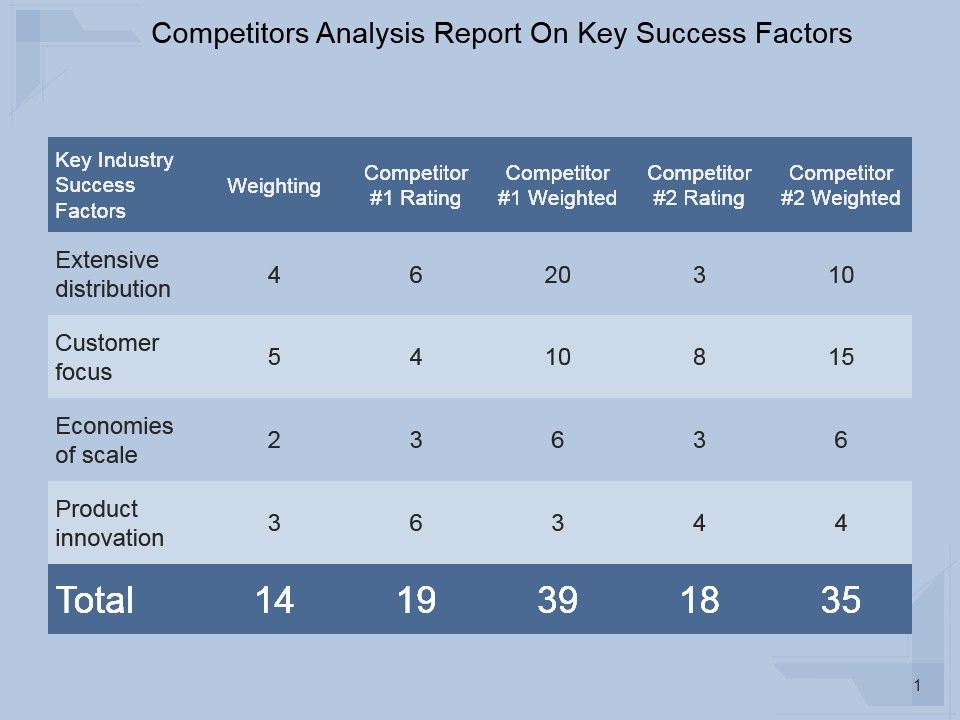 competitors_analysis_report_on_key_success_factors_powerpoint_topics_Slide01