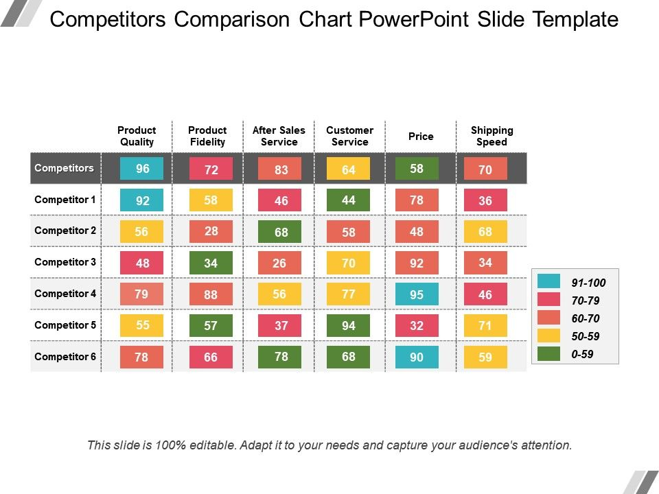 Competitors Comparison Chart Powerpoint Slide Template  Powerpoint