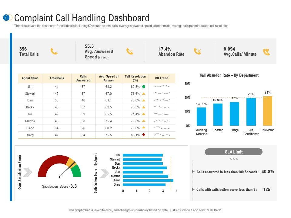 Complaint Call Handling Dashboard Customer Complaint Mechanism Ppt Microsoft
