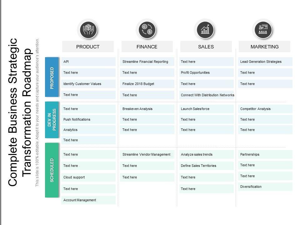 Complete Business Strategic Transformation Roadmap