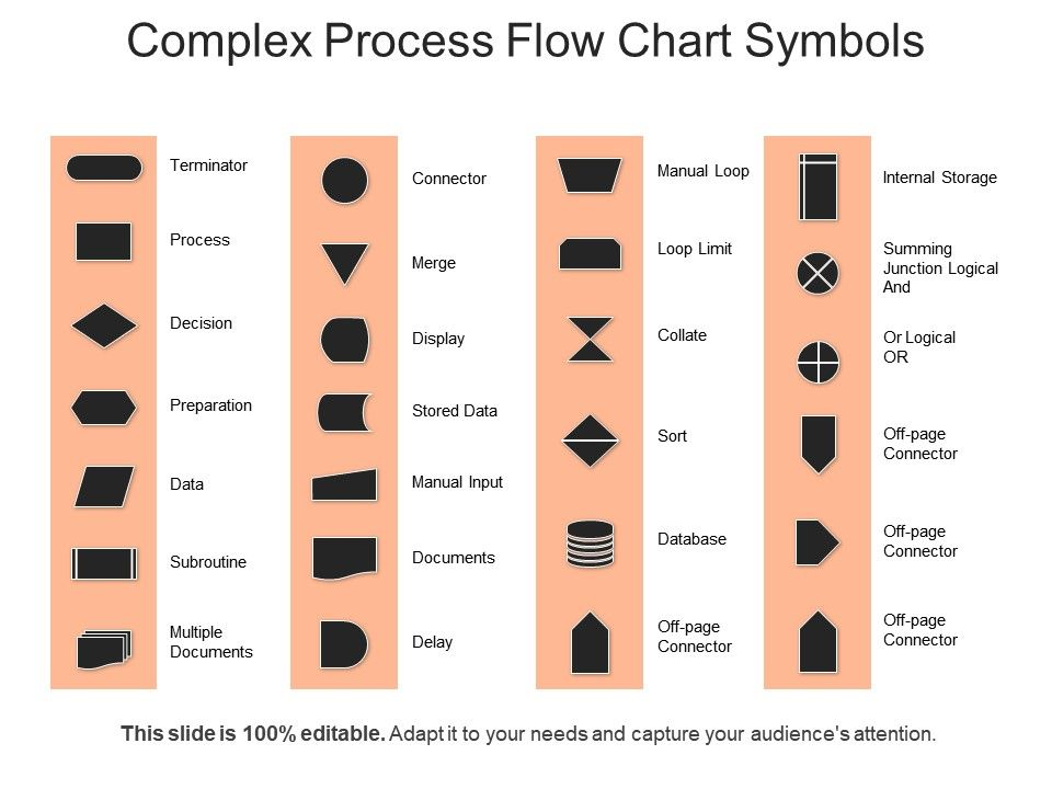 Complex Process Flow Chart Symbols Ppt Example