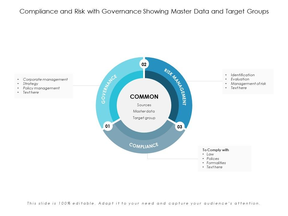 Compliance And Risk With Governance Showing Master Data And