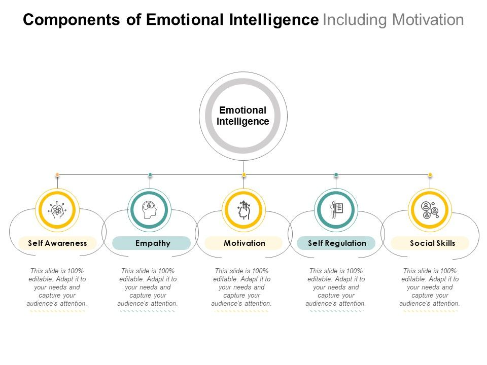 Components Of Emotional Intelligence Including Motivation