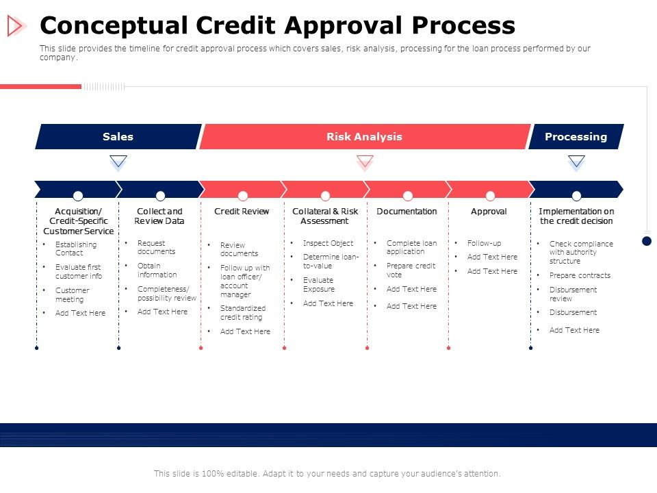 Conceptual Credit Approval Process Processing Ppt Powerpoint Presentation Infographic Template Pictures