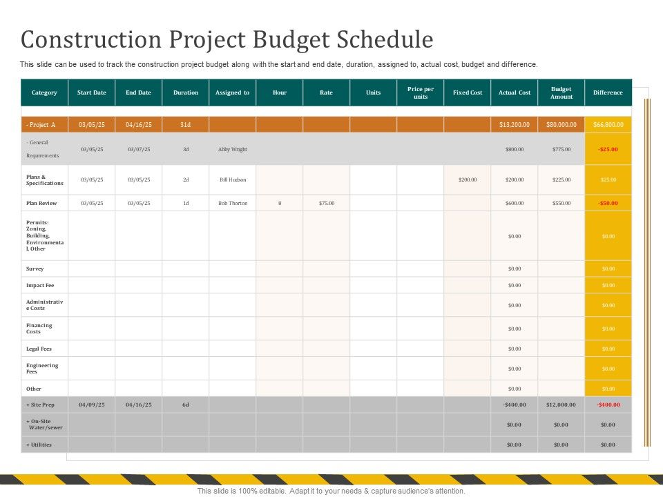 Construction Project Budget Schedule Zoning Ppt Powerpoint Presentation Gallery Outline