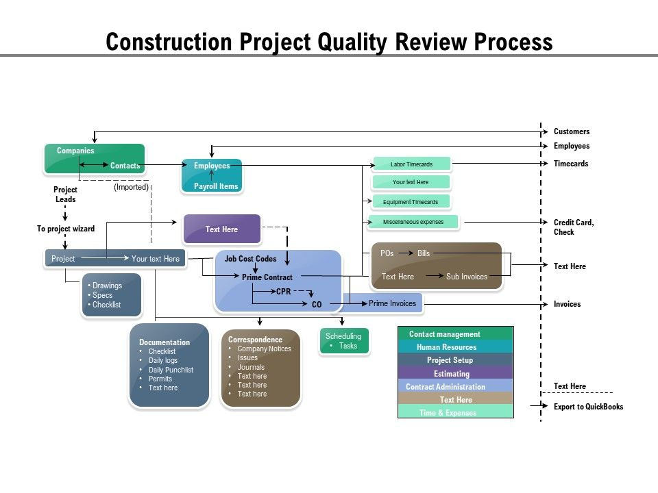Construction Project Quality Review Process