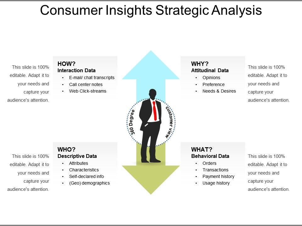 Consumer Insights Strategic Analysis | Templates PowerPoint Slides