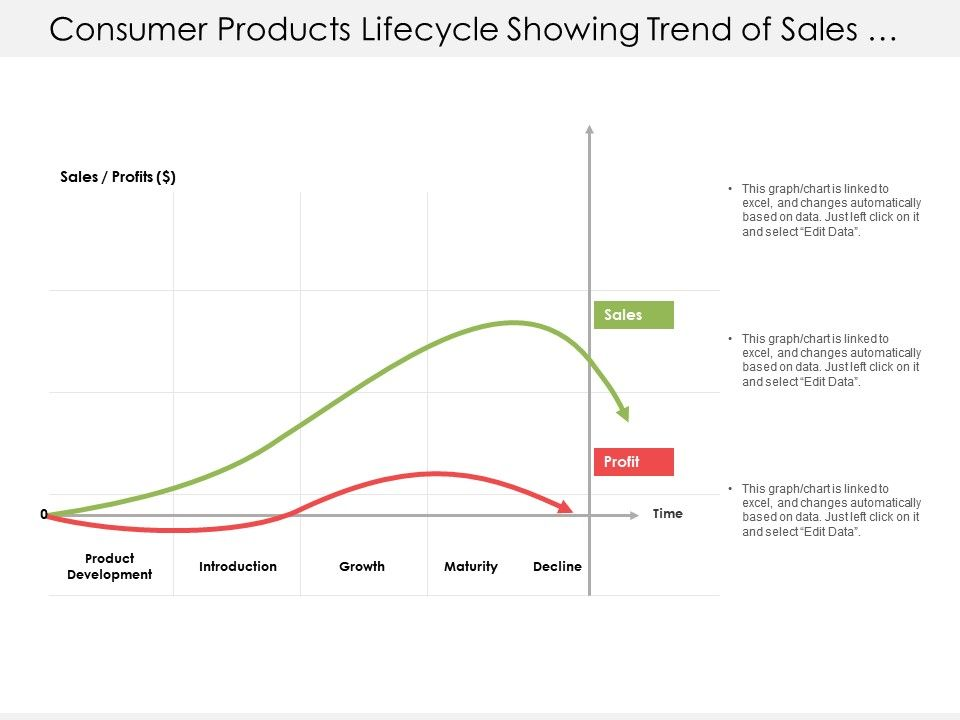 consumer_products_lifecycle_showing_trend_of_sales_and_profits_Slide01