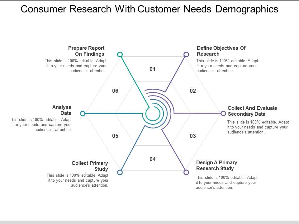 consumer_research_with_customer_needs_demographics_Slide01