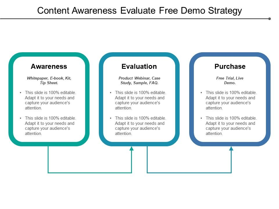 Content Awareness Evaluate Free Demo Strategy   PPT Images