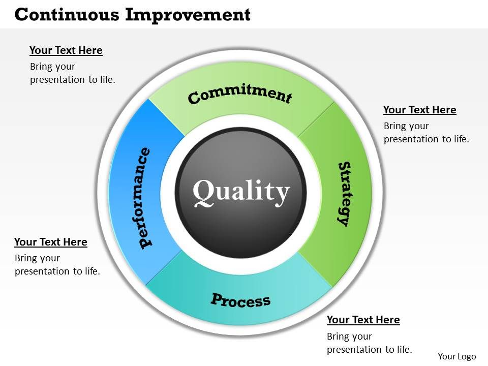 Continuous improvement powerpoint template slide for Continuous service improvement plan template