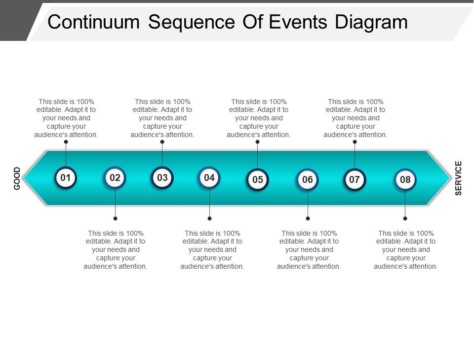 Continuum Sequence Of Events Diagram Powerpoint ...