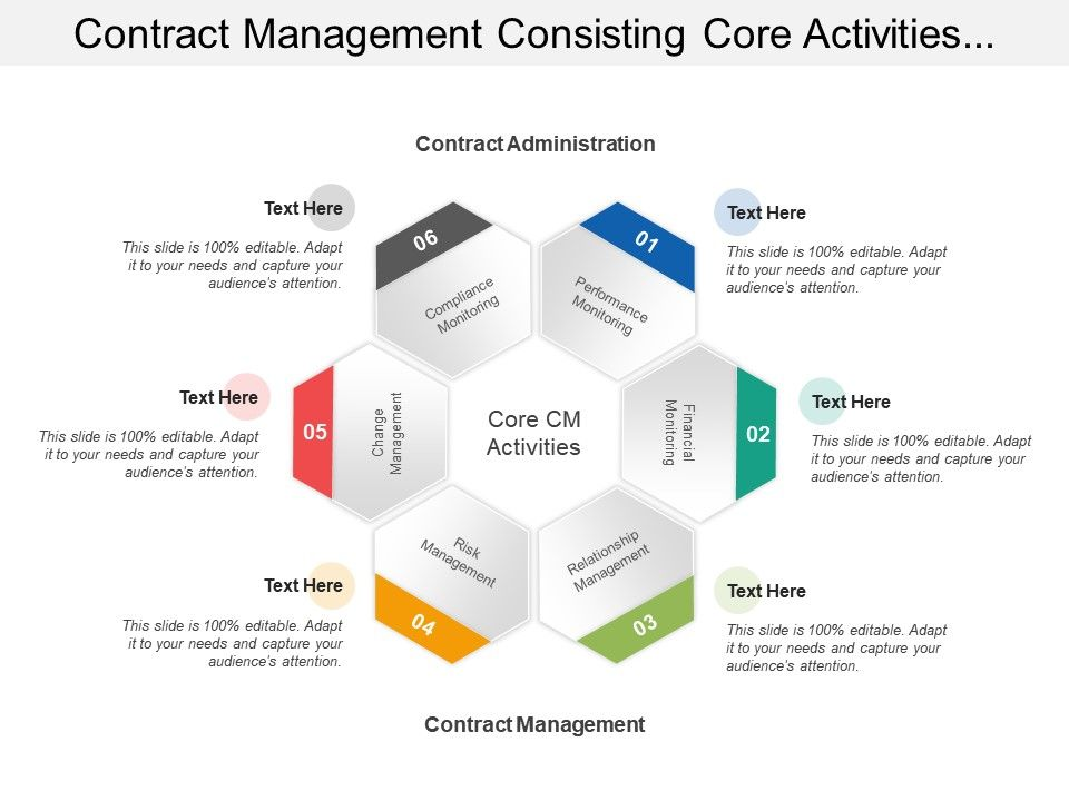 contract_management_consisting_core_activities_of_contract_administration_and_management_Slide01