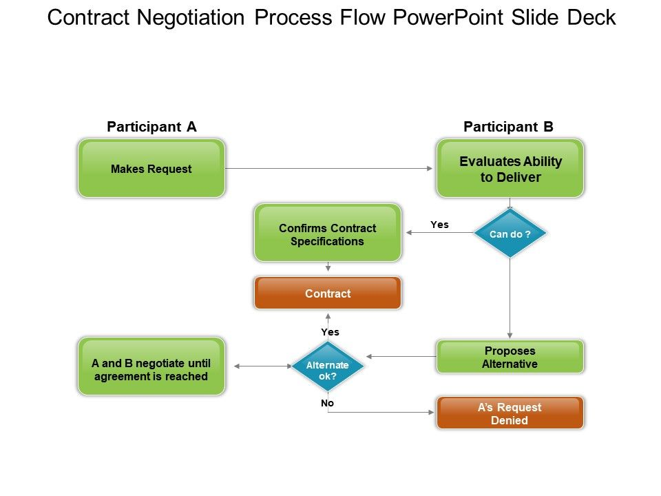 Powerpoint process flow diagram template contracts block and contract negotiation process flow powerpoint slide deck rh slideteam net work flow chart template microsoft powerpoint maxwellsz