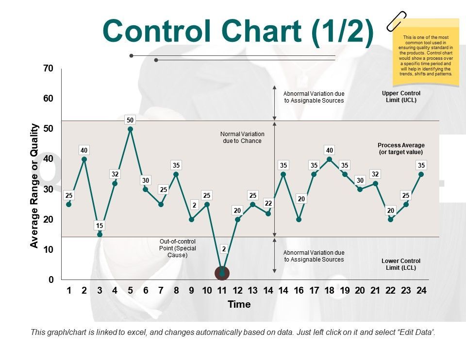 Control chart ppt pictures infographic template presentation