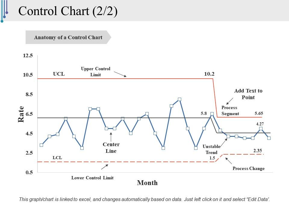 Control chart ppt styles example topics powerpoint slide clipart