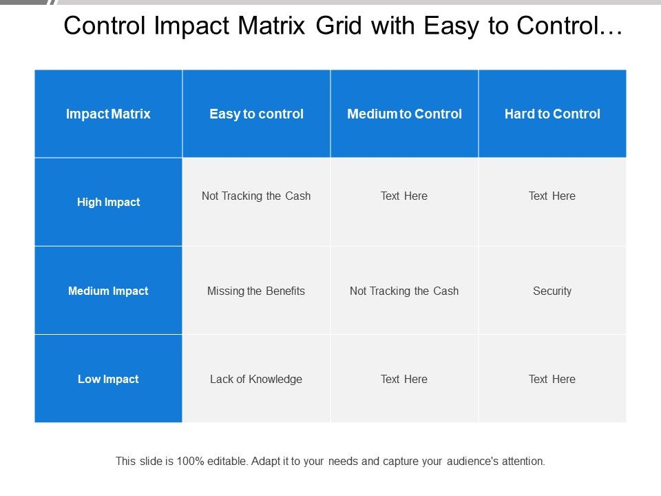 control impact matrix grid with easy to control matrix powerpoint