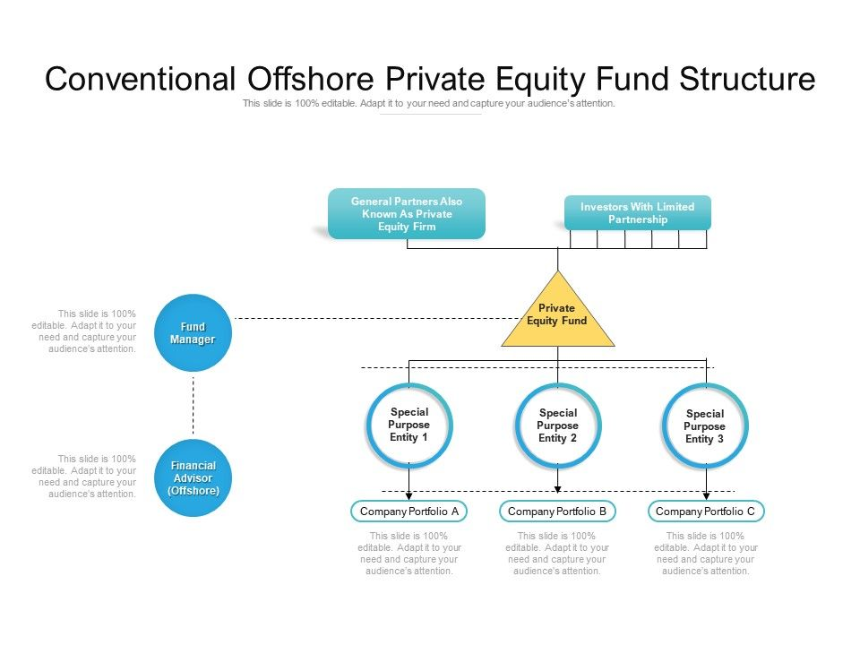 Private Equity Fund Structure For Investment PowerPoint Presentation Designs Slide PPT Graphics Presentation Template Designs
