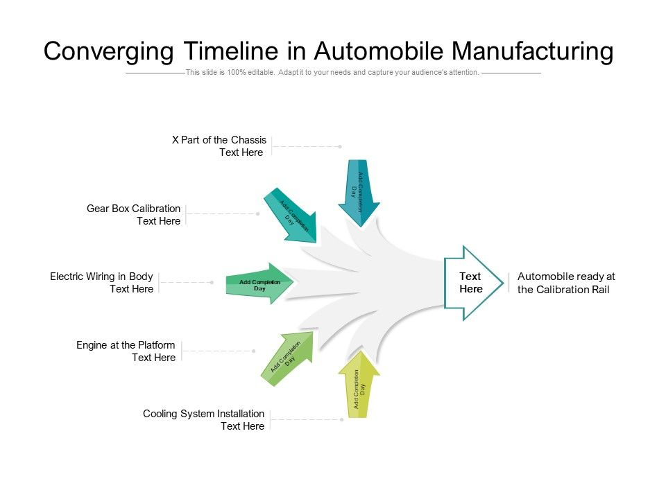 Converging Timeline In Automobile Manufacturing