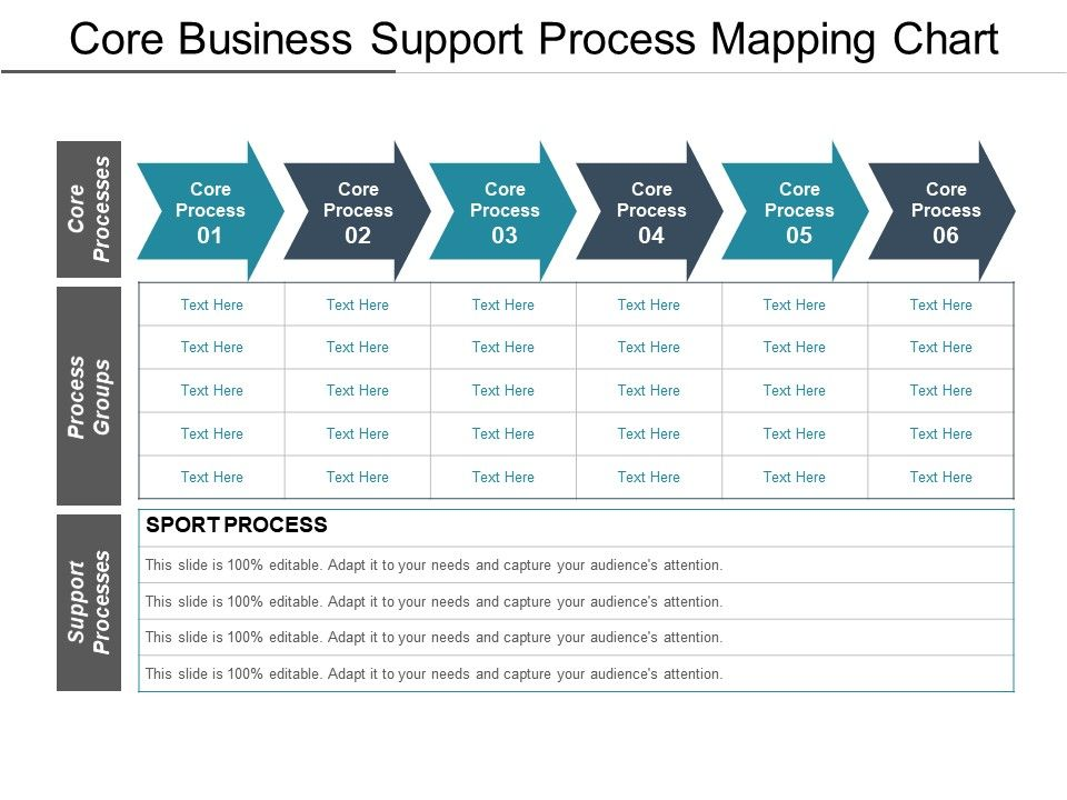 core business support process mapping chart powerpoint templates