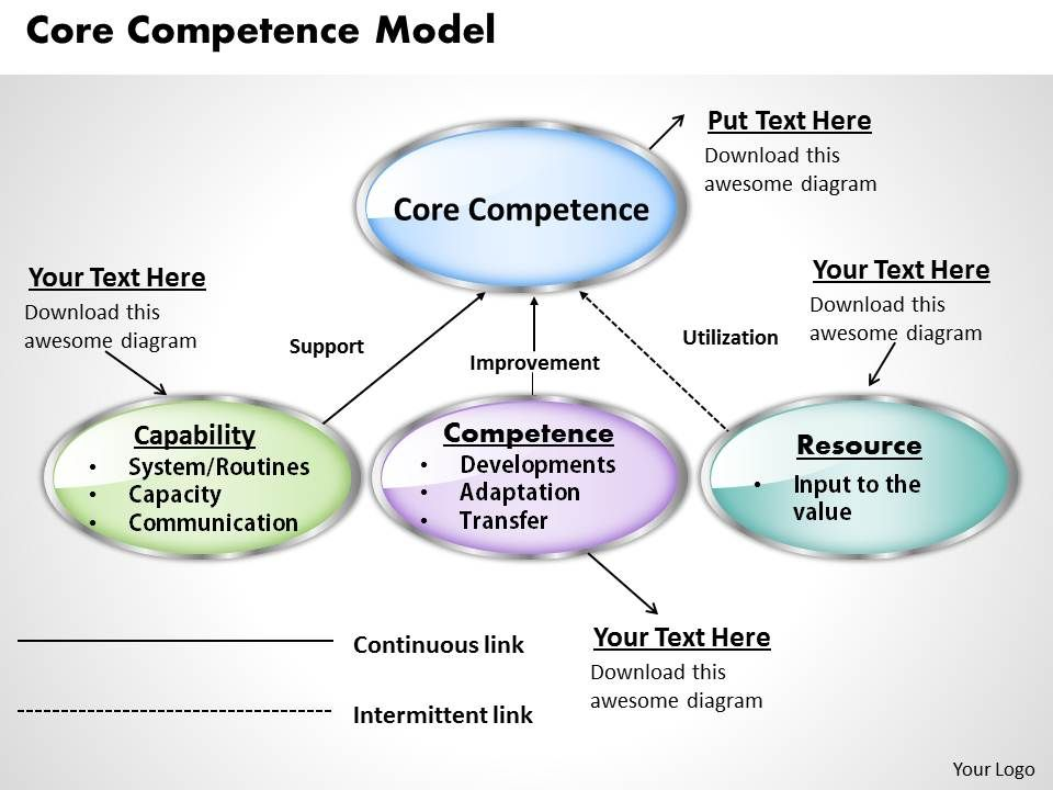 Core Competence Model Powerpoint Presentation Slide
