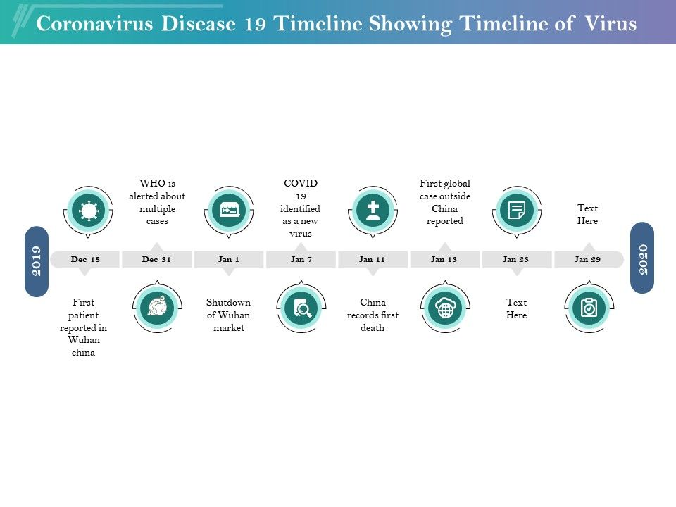 Coronavirus Disease 19 Timeline Showing Timeline Of Virus