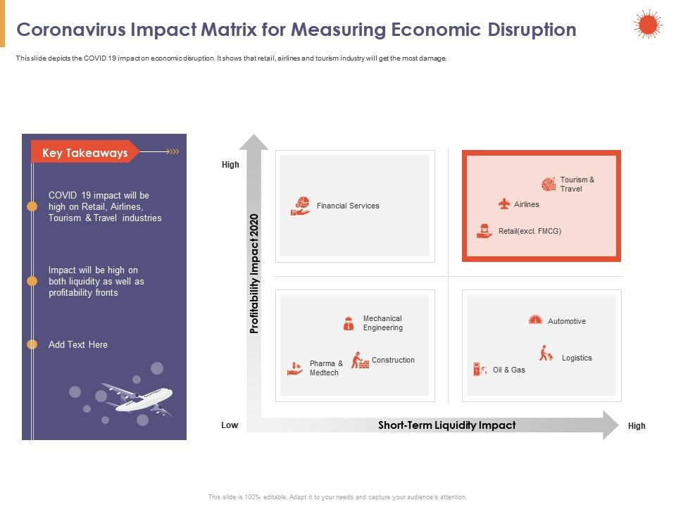 Coronavirus Impact Matrix For Measuring Economic Disruption Travel Ppt Powerpoint Presentation Layout Ideas