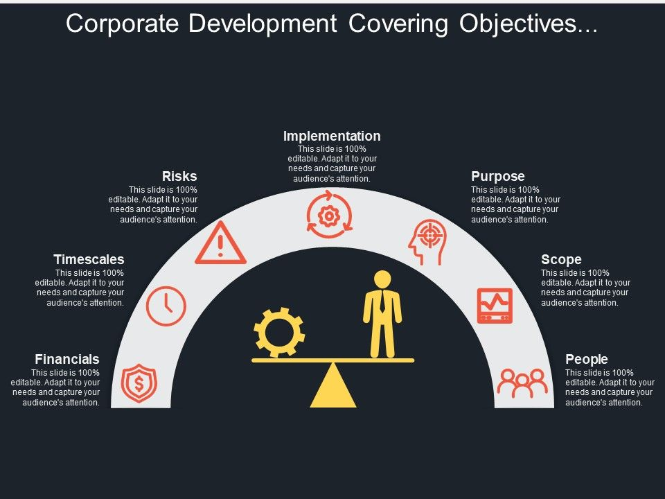 Corporate Development Covering Objectives Plans Financial