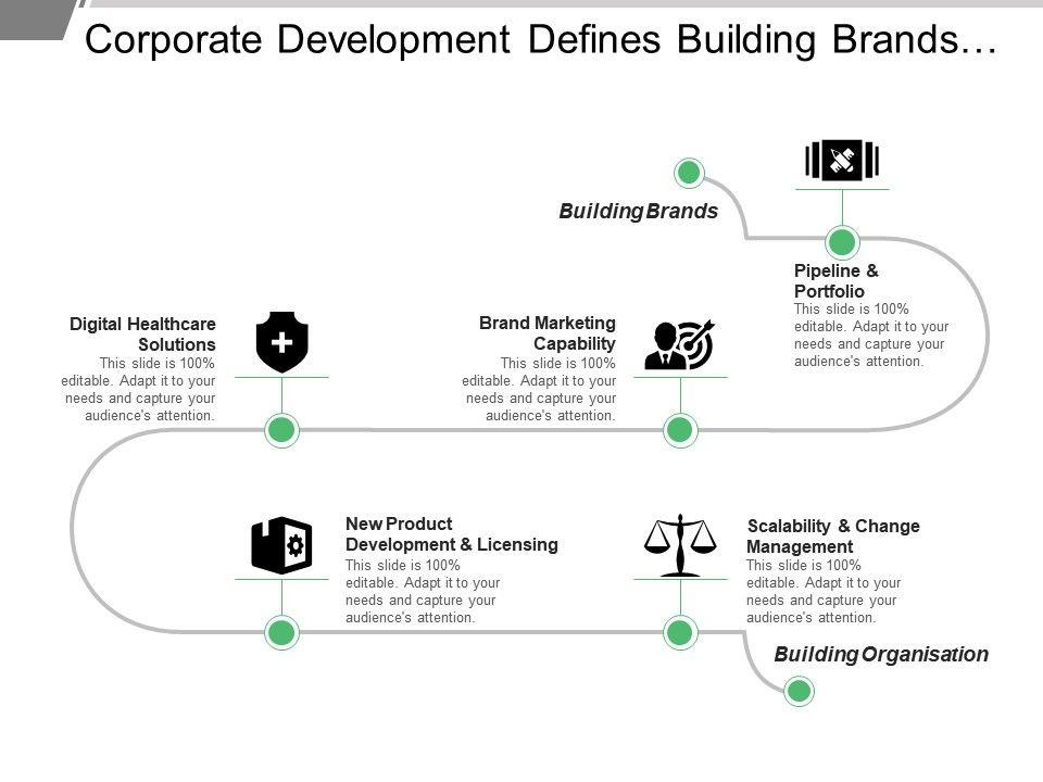 corporate_development_defines_building_brands_marketing_capability_Slide01