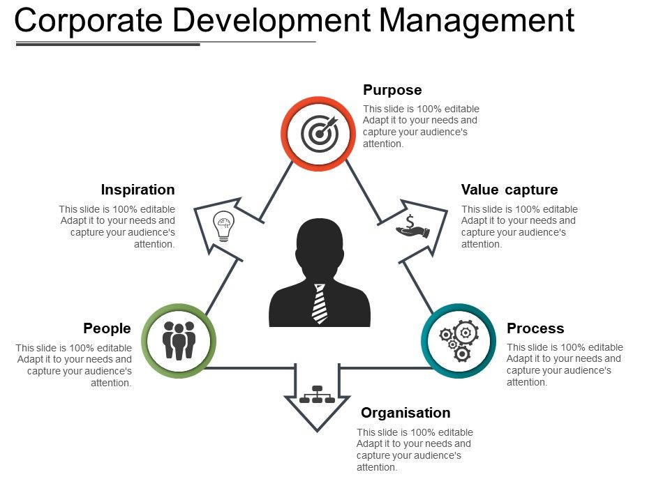 how to get into corporate development