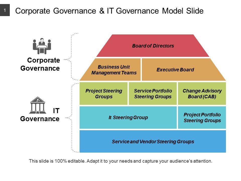 Corporate Governance And It Governance Model Slide Ppt