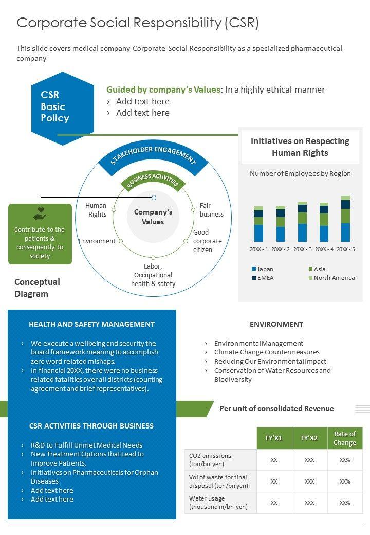 Corporate Social Responsibility CSR Presentation Report Infographic PPT PDF Document