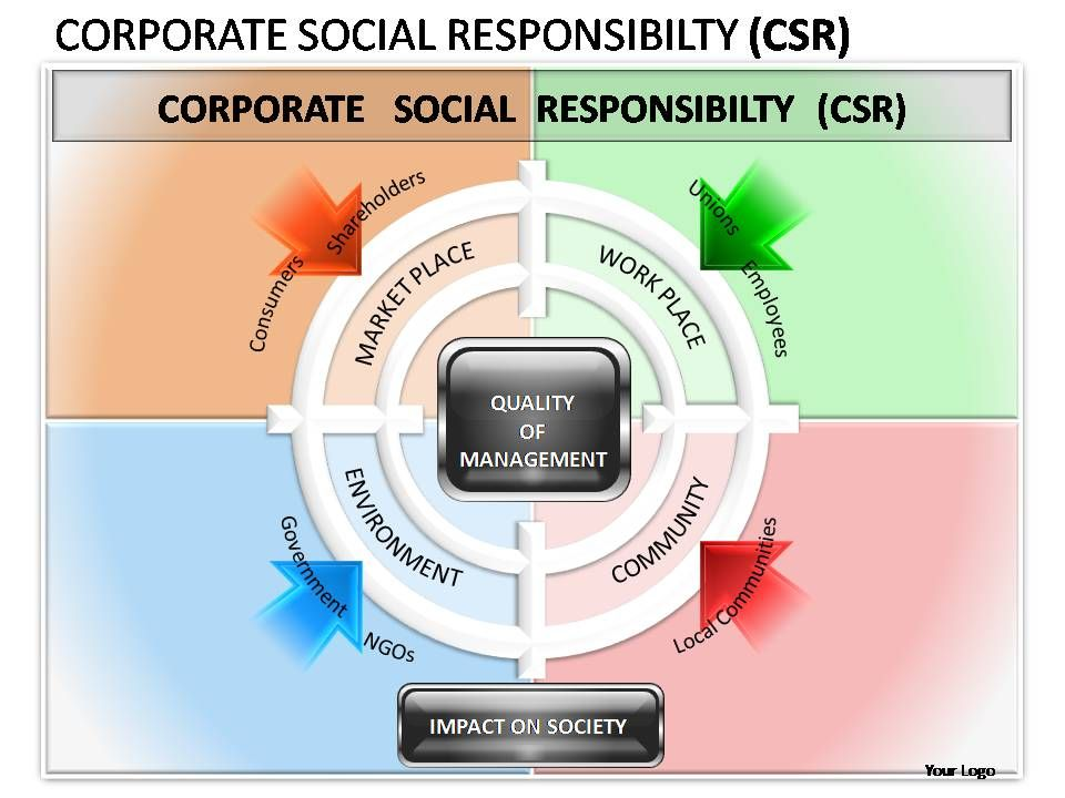 Corporate Social Responsibility Powerpoint Presentation