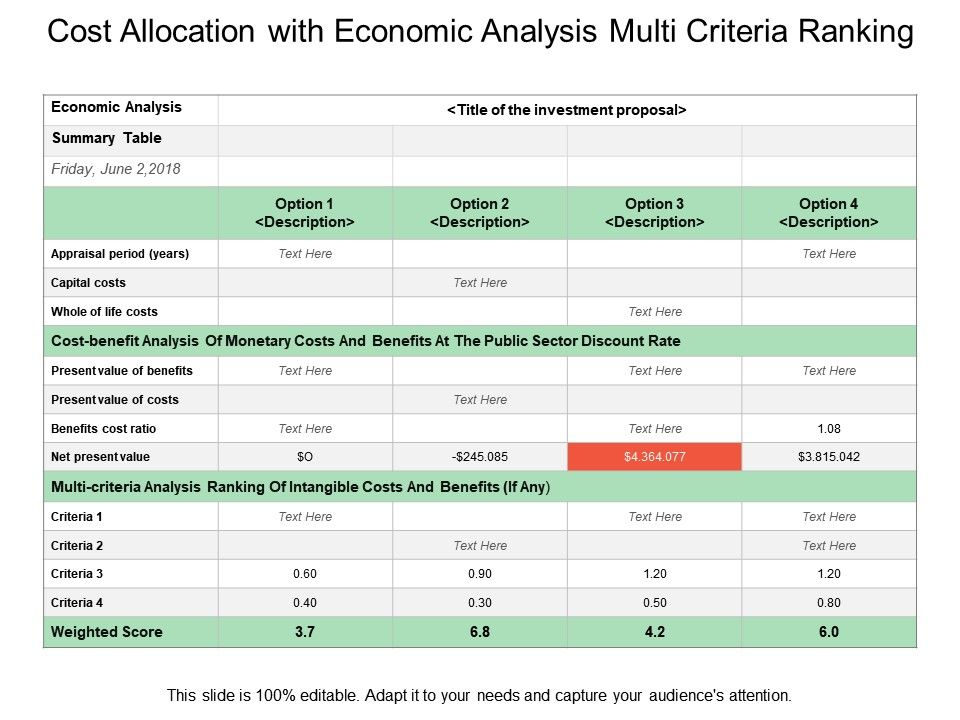 Cost Allocation With Economic Analysis Multi Criteria
