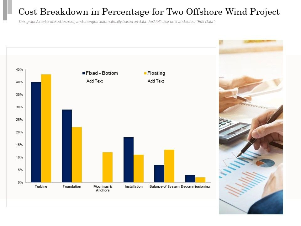 Cost Breakdown In Percentage For Two Offshore Wind Project
