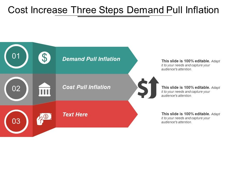 Cost Increase Three Steps Demand Pull Inflation Powerpoint Slide