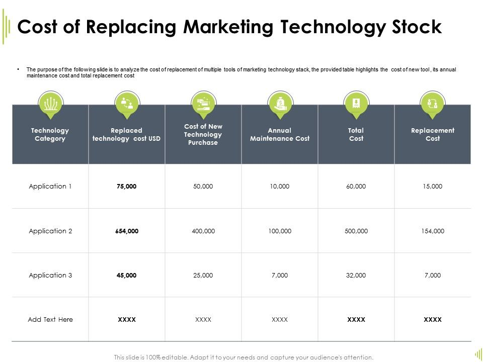 Cost Of Replacing Marketing Technology Maintenance Cost Ppt Ideas