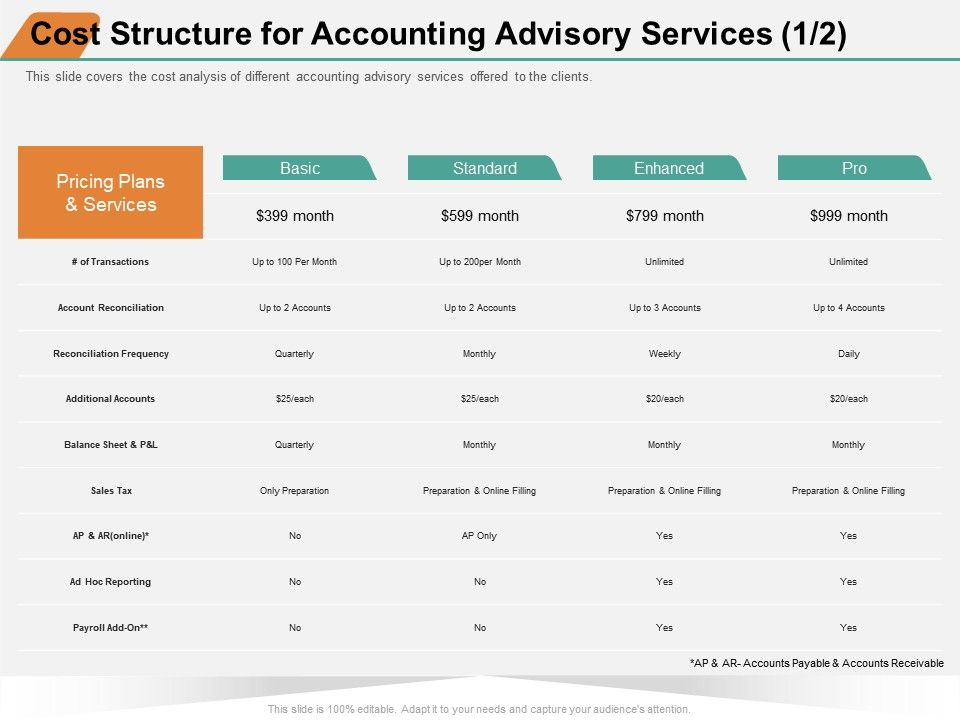 cost structure for accounting advisory services frequency ppt powerpoint presentation model icon presentation graphics presentation powerpoint example slide templates slideteam