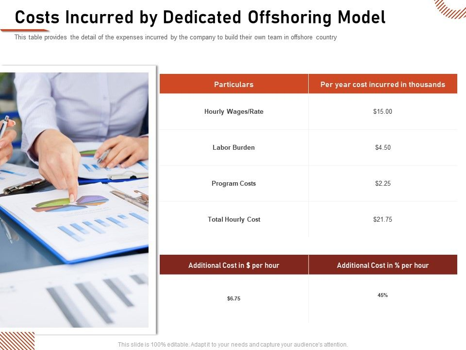 Costs Incurred By Dedicated Offshoring Model Hourly Cost Ppt Show