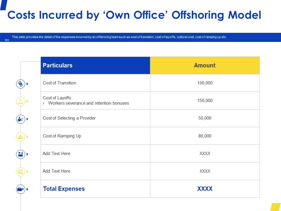 Costs Incurred By Own Office Offshoring Model Ppt Powerpoint Presentation Slides Graphics Tutorials