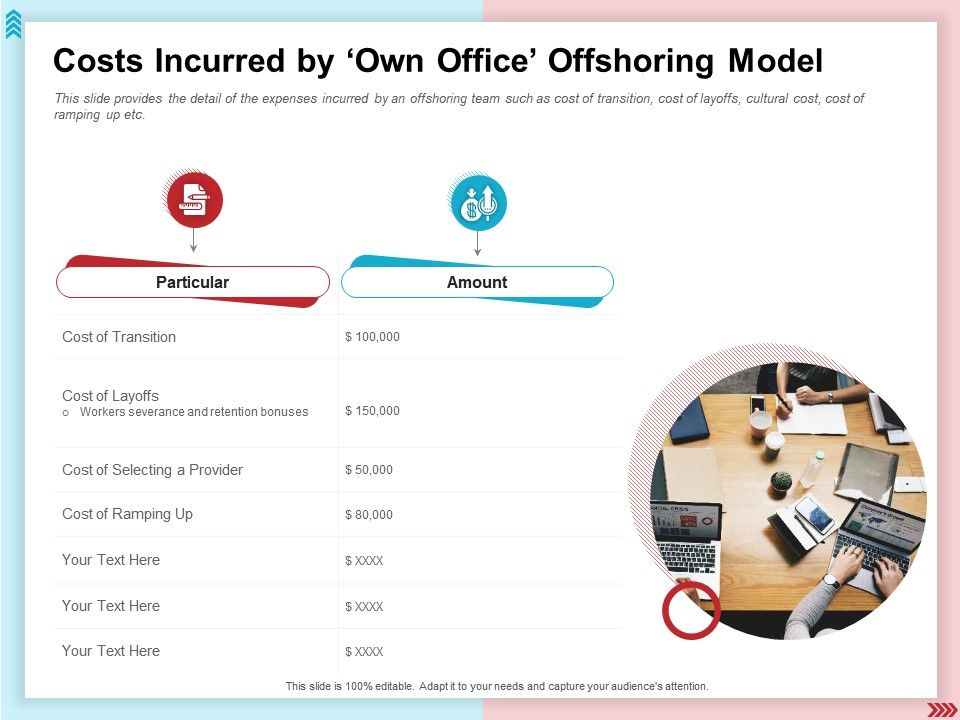 Costs Incurred By Own Office Offshoring Model Retention Bonuses Ppt Shows