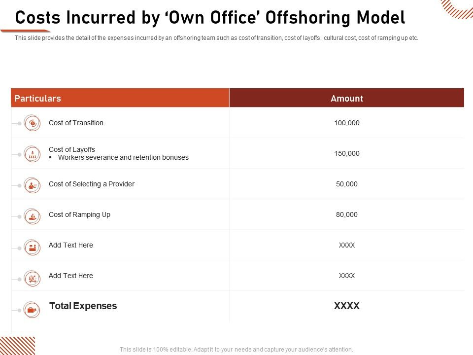 Costs Incurred By Own Office Offshoring Model Transition Ppt Infographics
